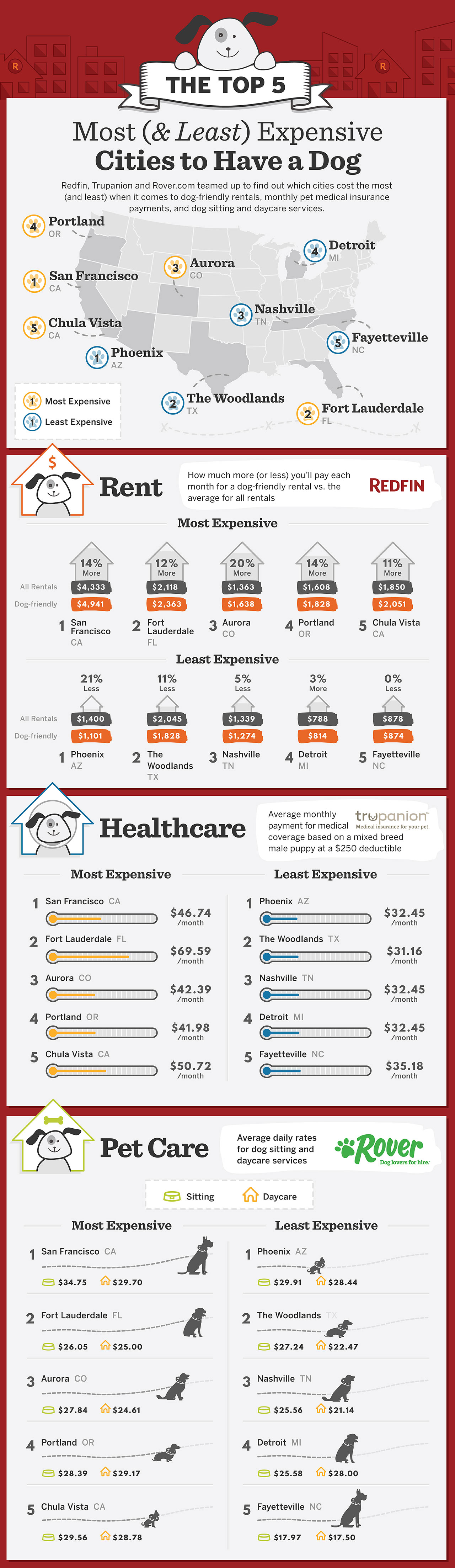 Most and least expensive cities